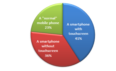 Survey: mobile devices become efficiency tools