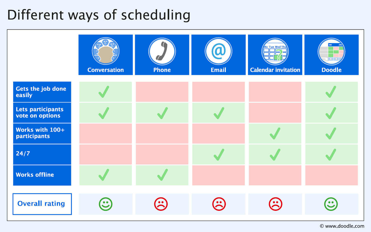 The evolution of appointment scheduling | Doodle Blog